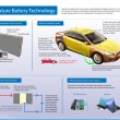 Battery Car Body to Power your Electric Car
